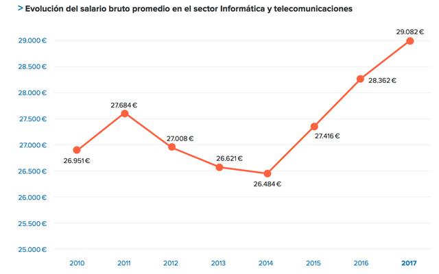Evolución de salarios del sector de Informática en España