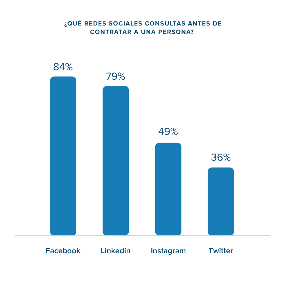 redes sociales revisadas por las empresas