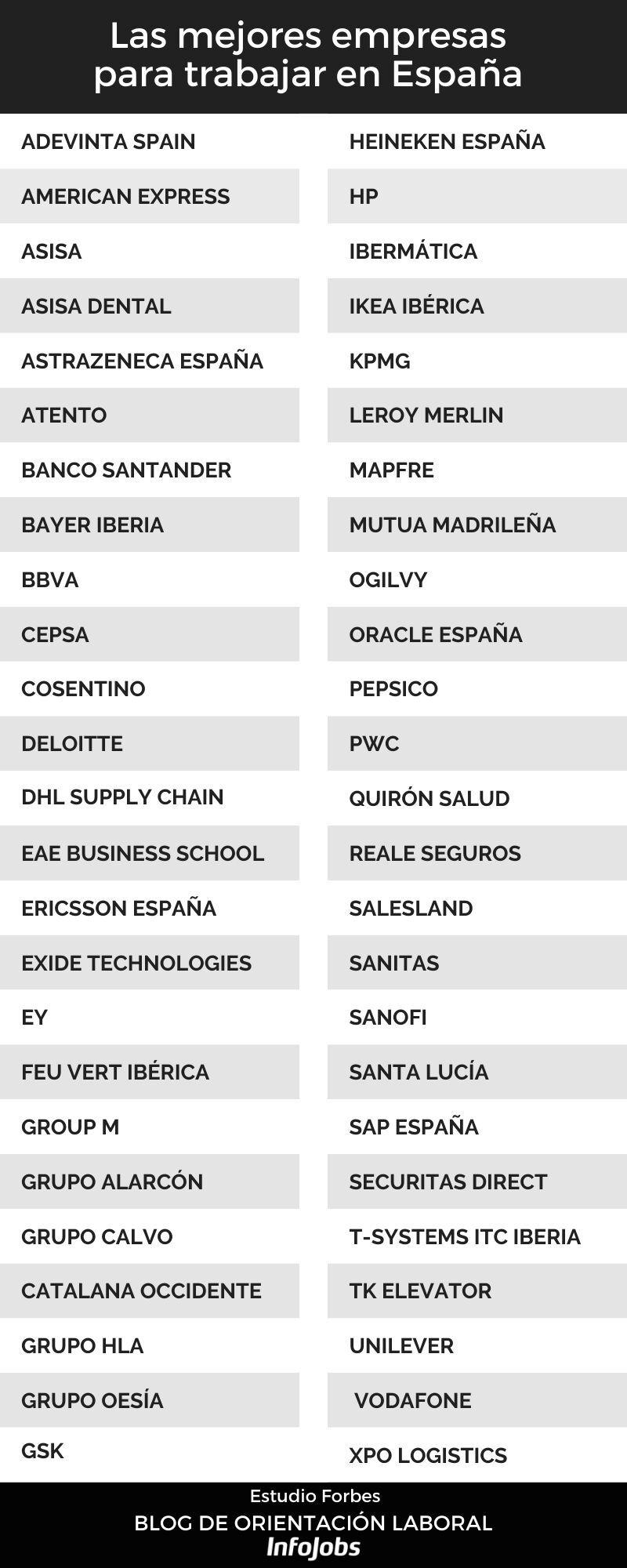 Infografía mejores empresas para trabajar 2021 forbes