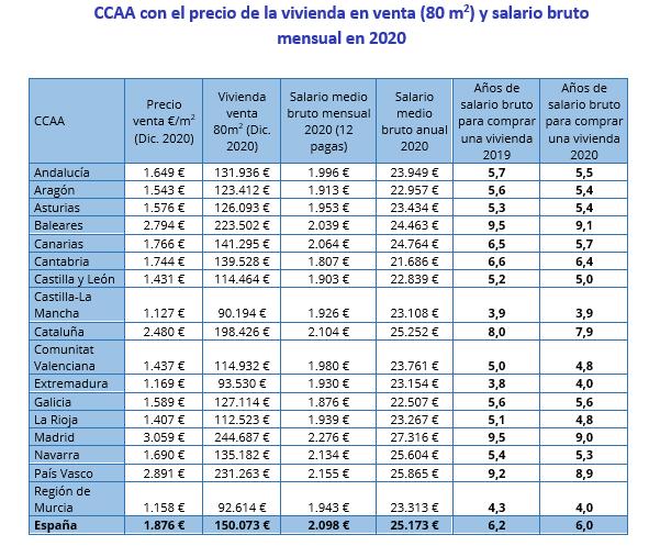 Precio vivienda salario bruto CCAA InfoJobs Fotocasa