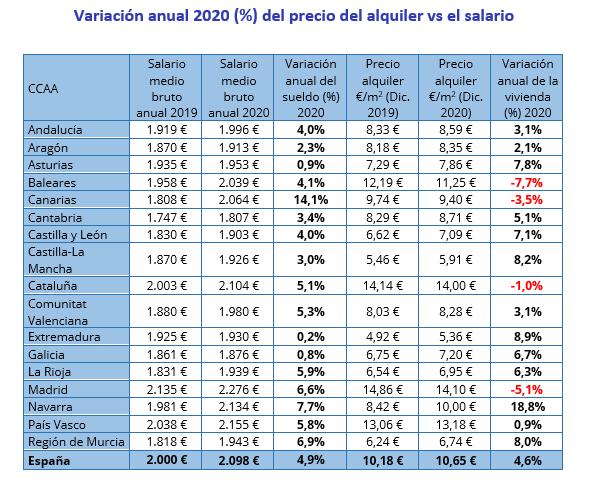 tabla-variacion-precio-alquiler-salario