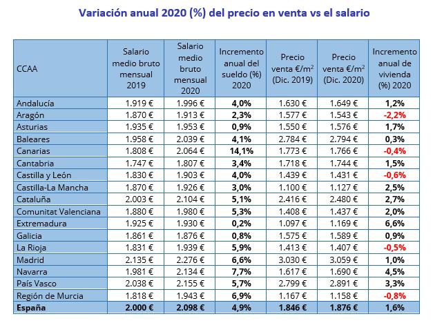 variación precio vivienda InfoJobs Fotocasa